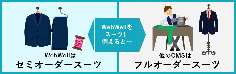 WebWellをスーツに例えると…
